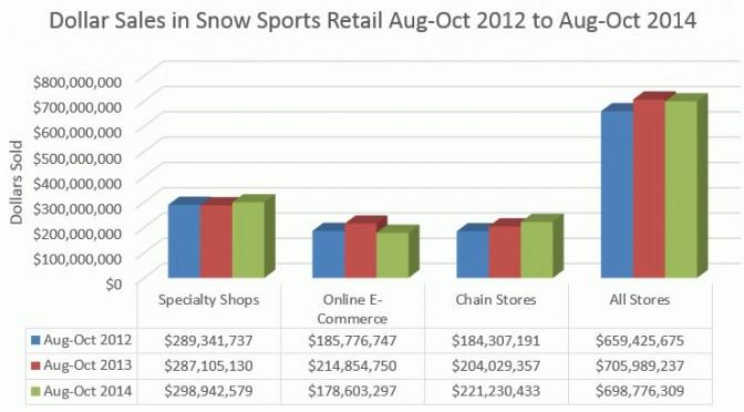 Ski Industry Starts Season with $699 Million in Retail Sales